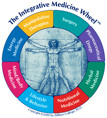 the-integrative-medicine-wheel